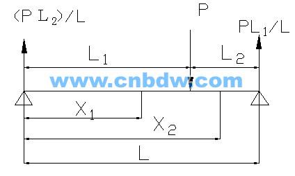 则梁的挠度微分方程也只要用一个就可求出整个梁的挠
