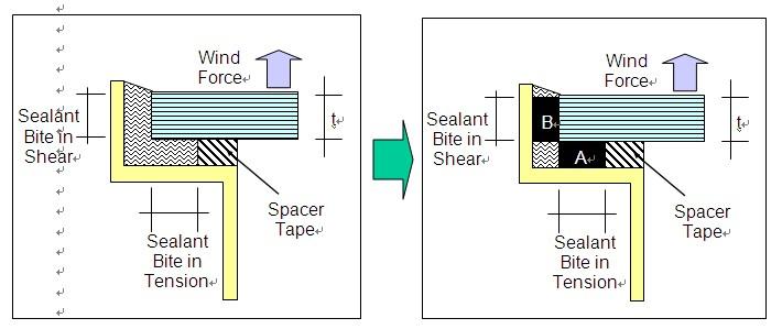幕墙系统中结构胶计算方法和设计概念
